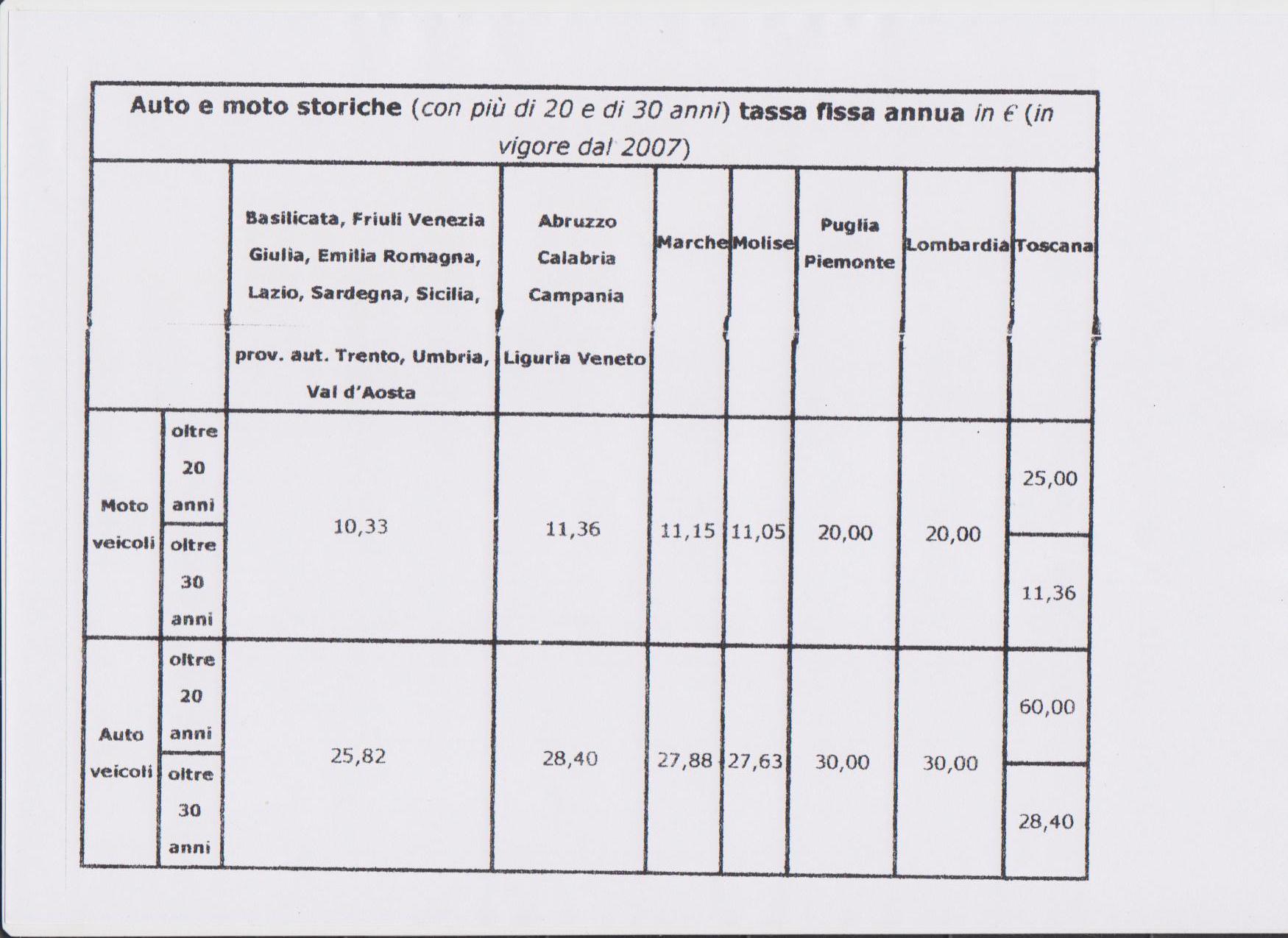 tassa di circolazione nelle regioni